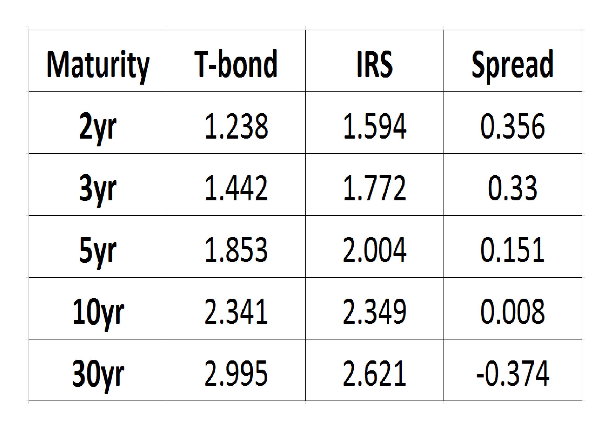 Bond_-_Swap_Spread_6-4-17