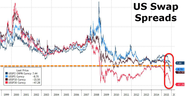 US 30yr Swaps have yielded less than Treasuries since 2008 – does it matter?