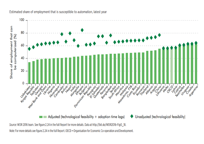 World_Bank_-_Impact_of_Automation_on_employment_20