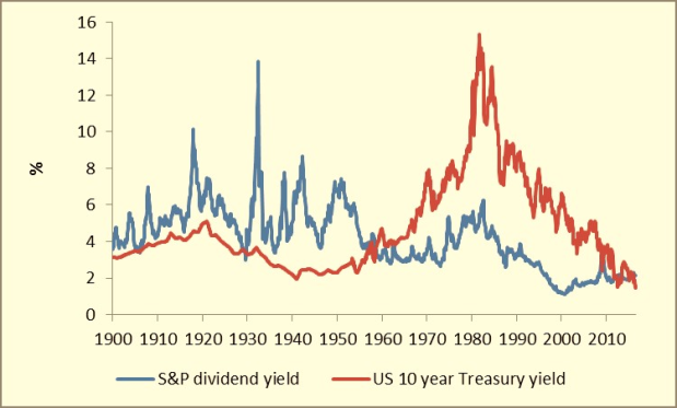 Is there any value in the government bond markets?