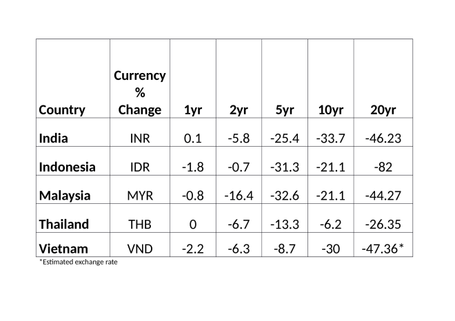 Currency_changes_MITI_V (1)