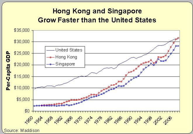 hk-sing-usa-growth_Maddison_Cato