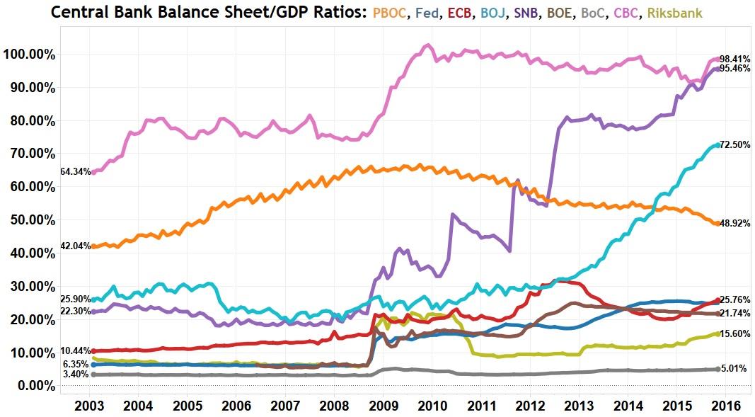 centralbankbalancesheetgdpratios