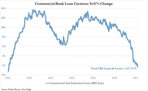 Commercial_Bank_Loan_Creation_US