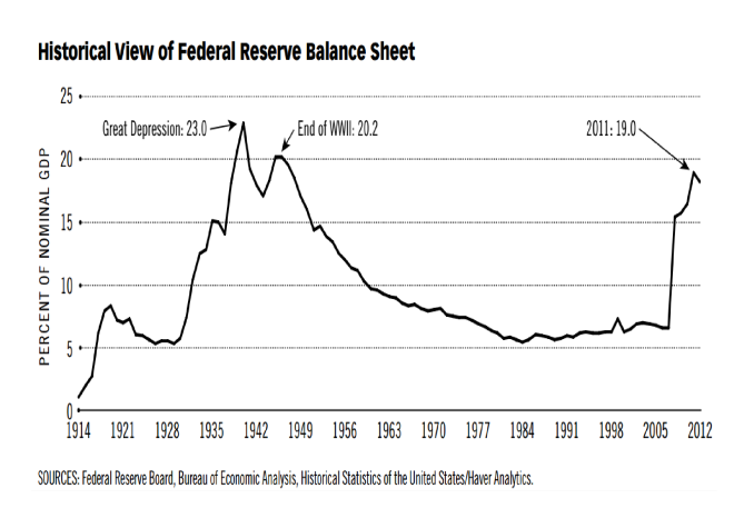 Federal_Reserve_Balance_Sheet_-_History_-_St_Louis