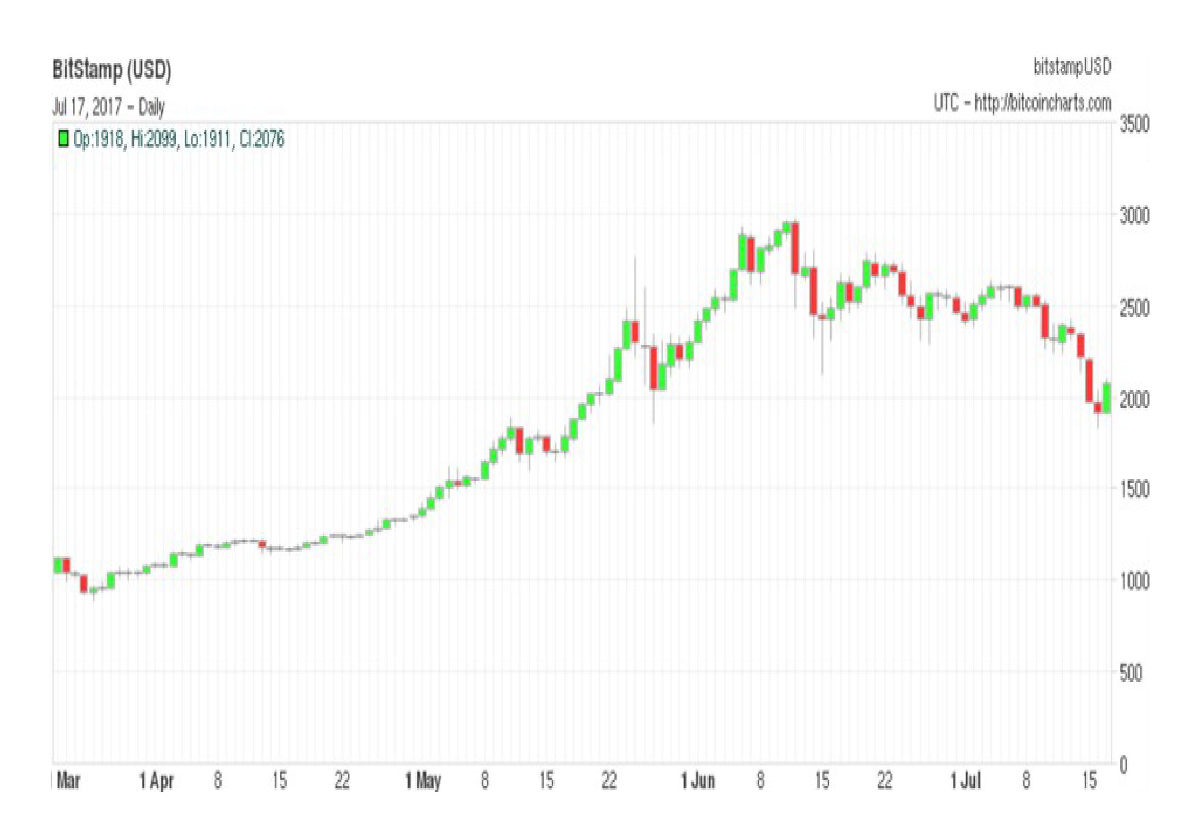 Bitcoin_chart_since_March_2017_-_Bitcoincharts_com