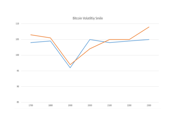 Bitcoin_Options_Vol_Smile_-_Deribit