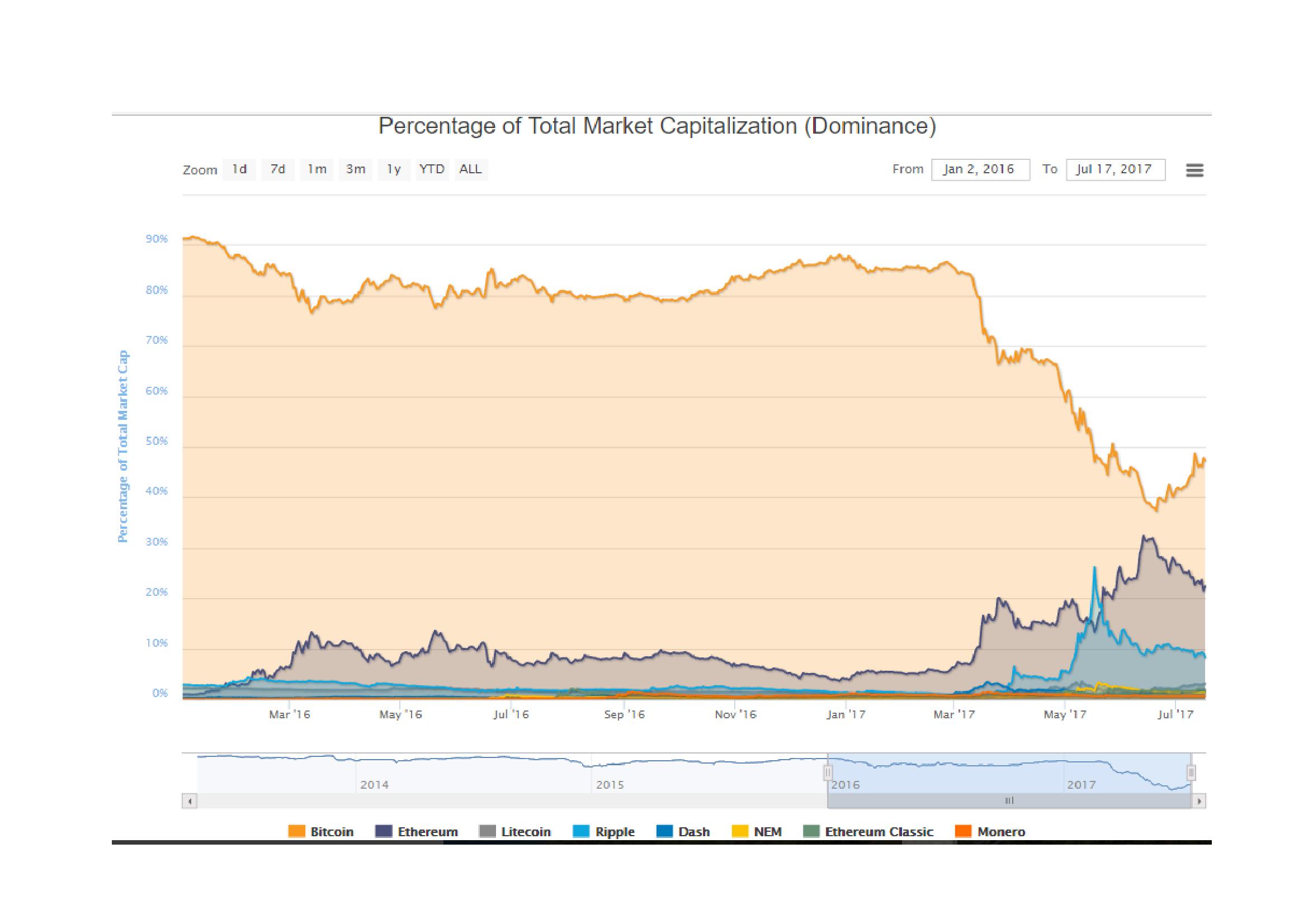 Cryptocurrency_Market_Cap_-_Coinmarketcap_com