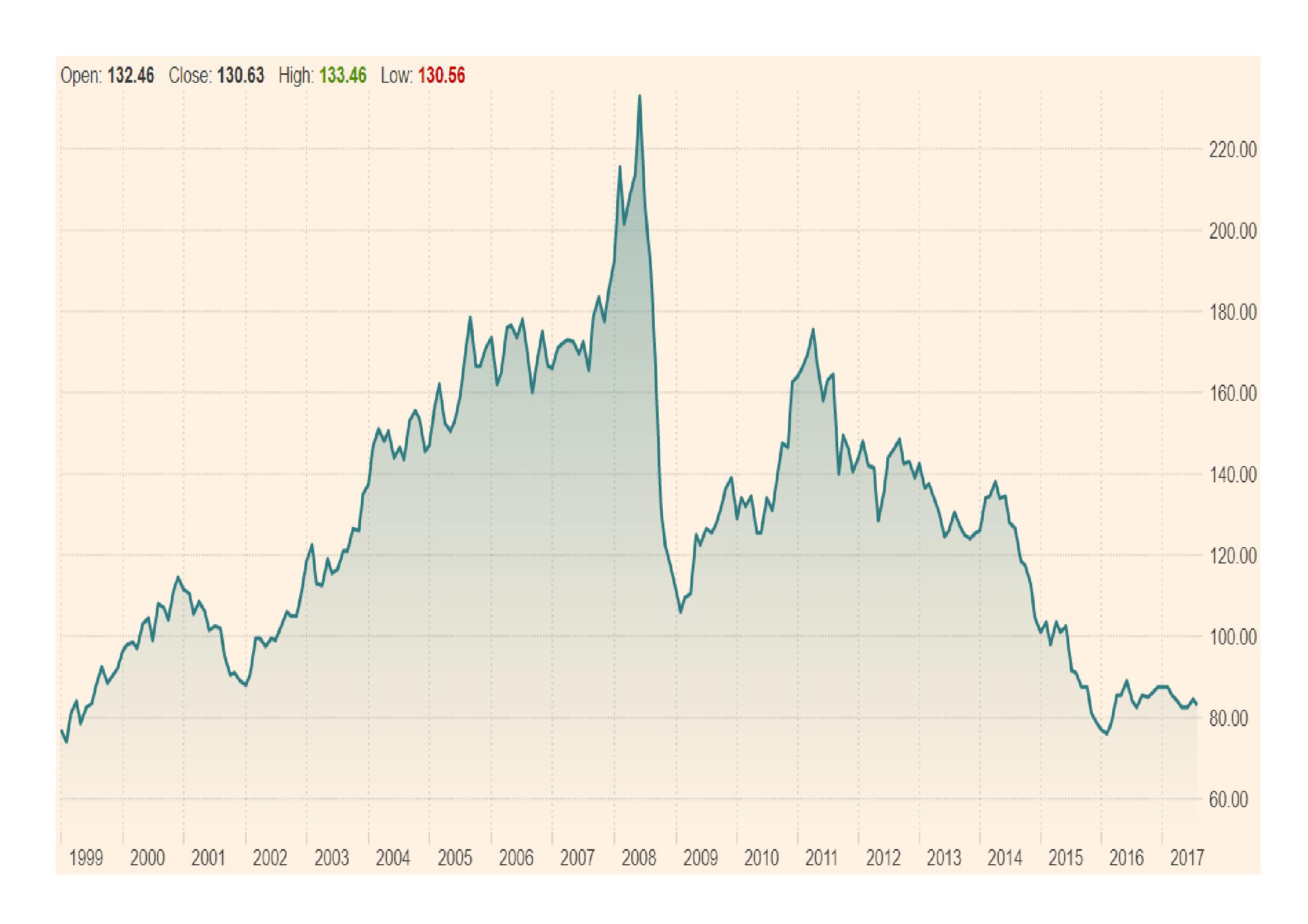Bloomberg_Commodity_Index_-_Jan_1999_-_Aug_2017