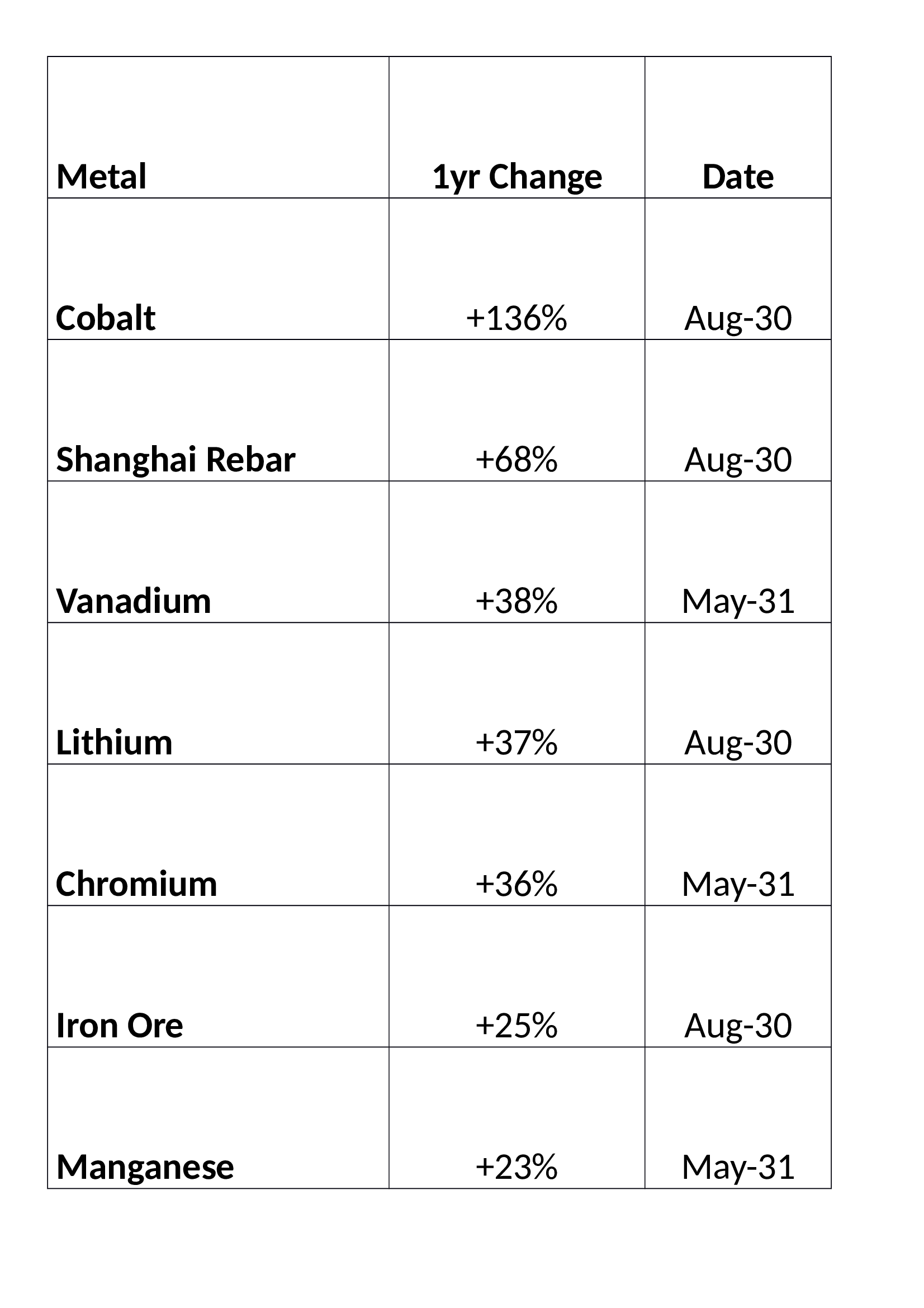 Industrial_Metals_Table_-_1yr_-_source_Trading_Eco