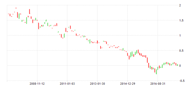 !0yr JGB - 10yr monthly - Tradingeconomics