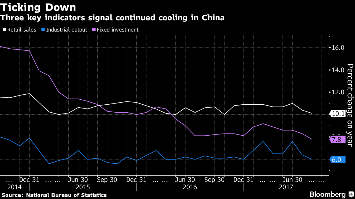 China growth indicators - Bloomberg