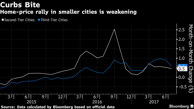 China house prices - 2nd and 3rd tier cities - Bloomberg