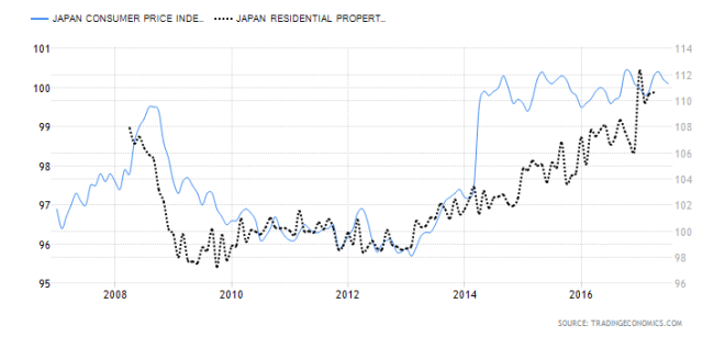 Japan Housing Price Index and CPI 10yr Trading Economics