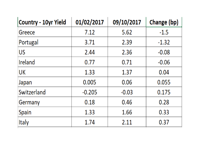 Bond_yields_Jan_vs_October_2017 (1)