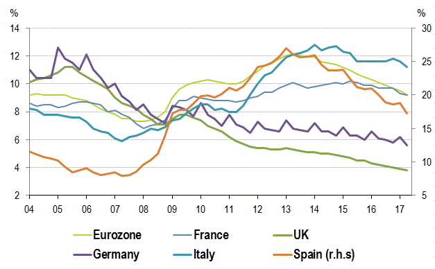 European Unemployment - BNP Paribas