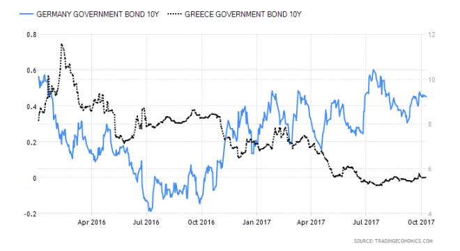 Greece vs Germany 10yr yield 2017