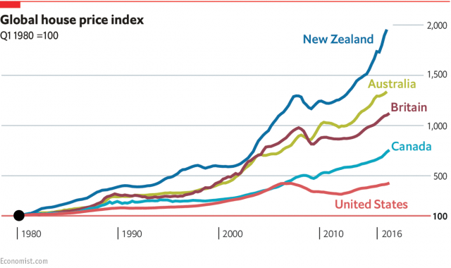 Economist Global House prices