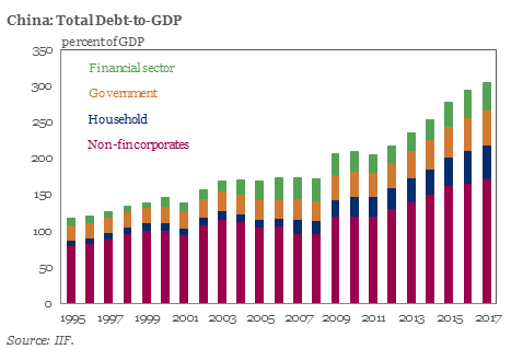 iif china debt to GDP