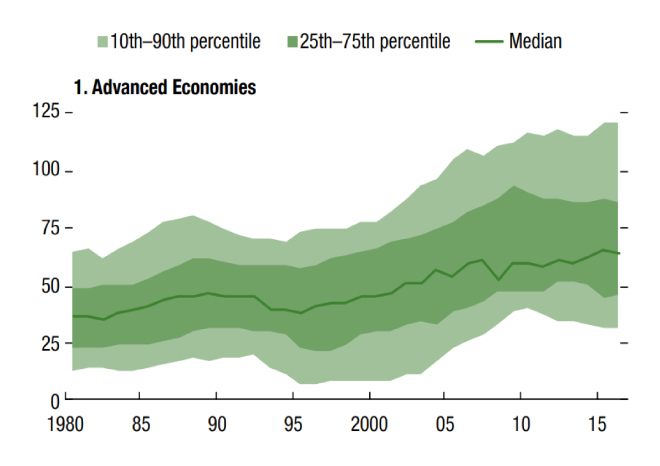 IMF_Household_Debt_to_GDP_ratios_-_Advanced_Econom