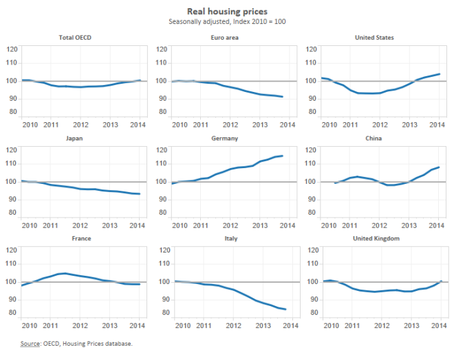 OECD Real Estate charts 2010 -2014
