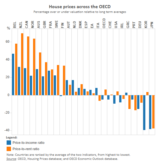 Real Estate P-E and P-R chart OECD