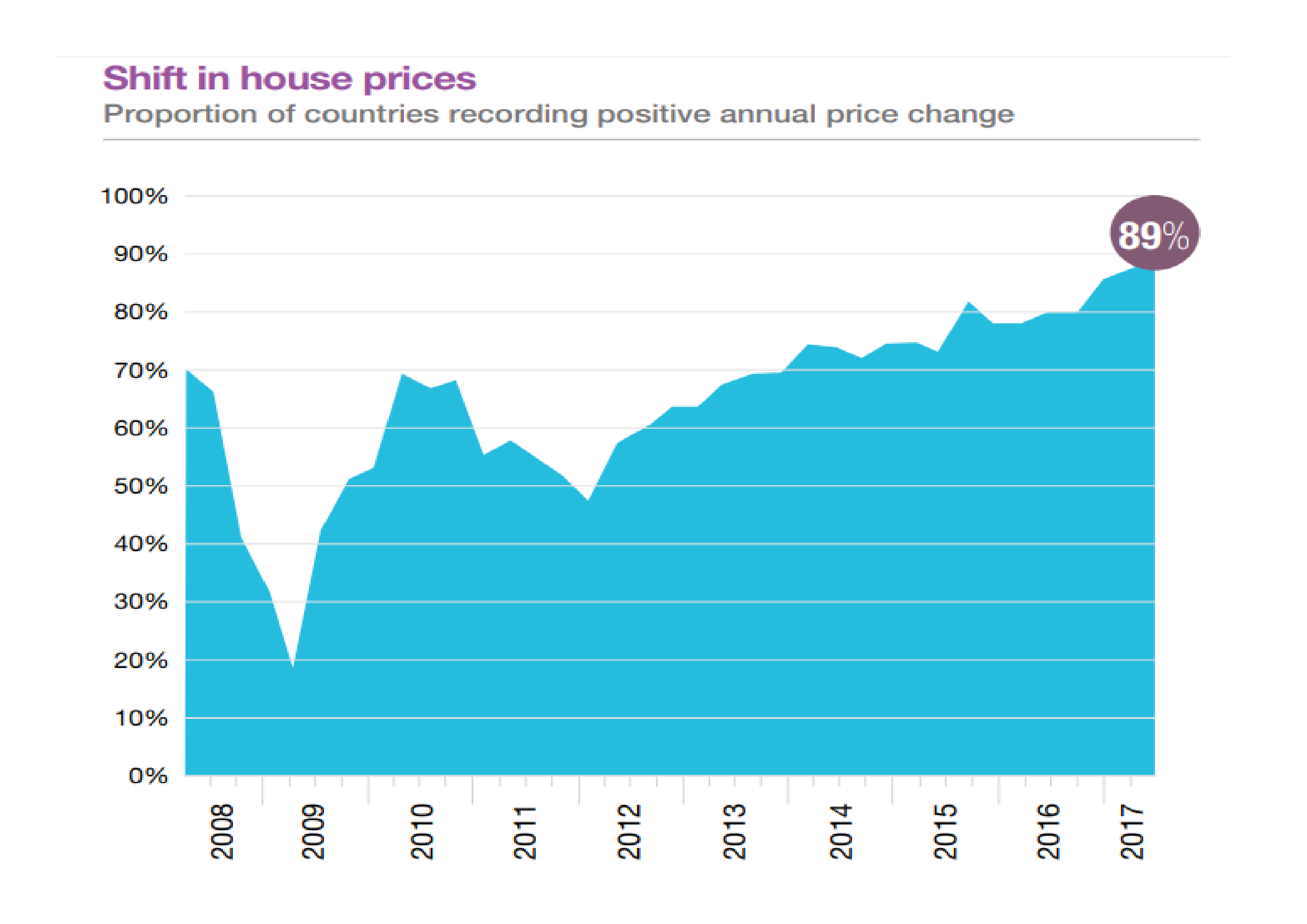 Real_Estate_Price_Change_-_Knight_Frank