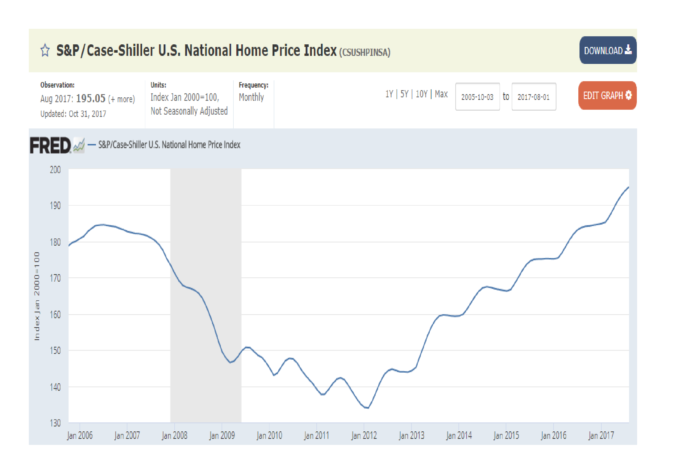 SandP_Shiller_Case_House_Price_Index_-_2006-2017_Q