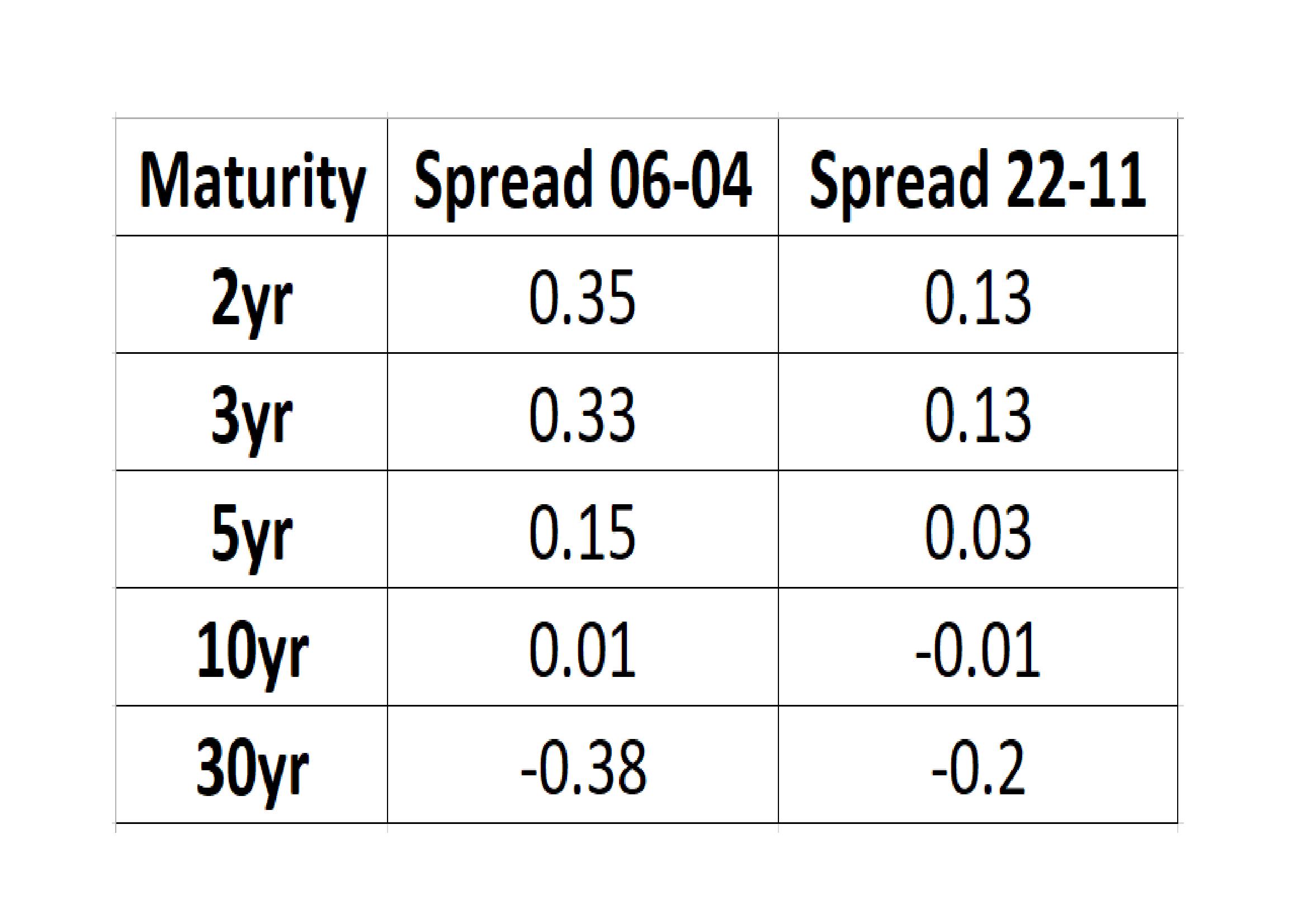 Spread_spreads_April_vs_Nov_2016