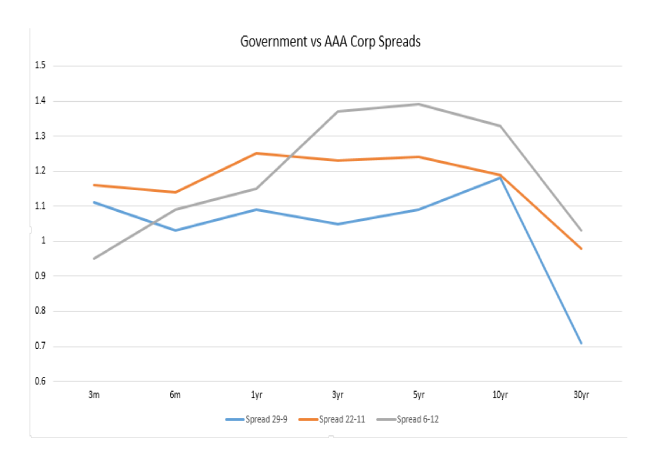 China_Government_vs_AAA_Corp_Spread