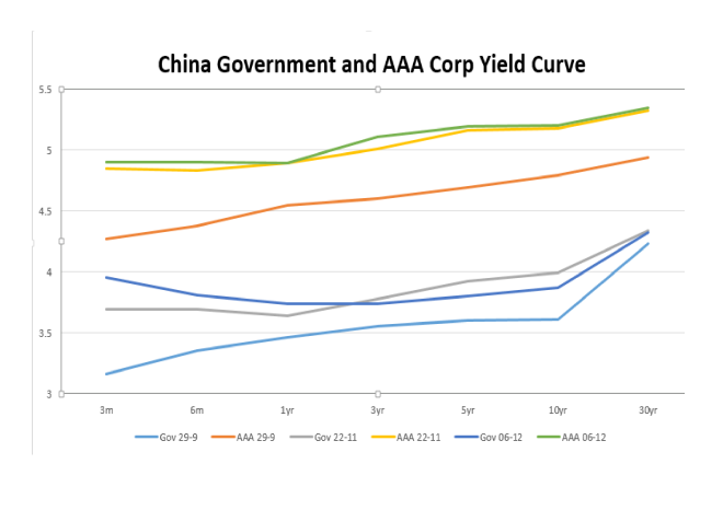 China_Government_vs_Corp_AAA_Yield_Curve