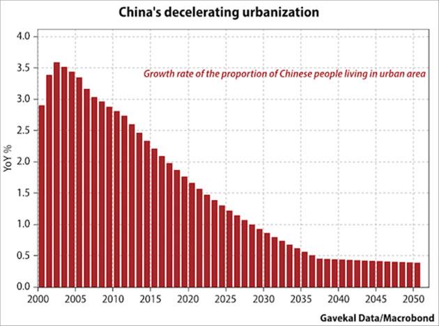 Chinas_decelerating_urbanisation_-_Gavekal