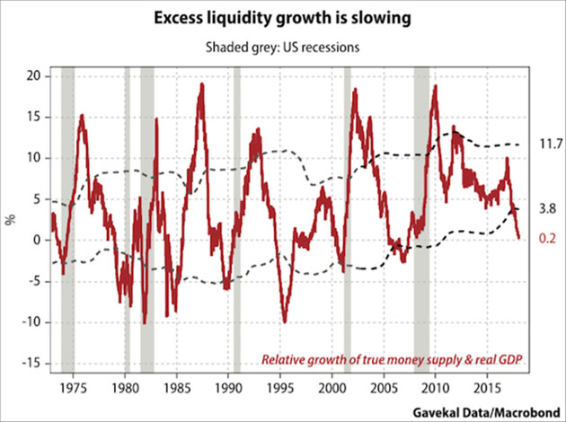 Excess_liquidity_is_slowing_-_Gavekal