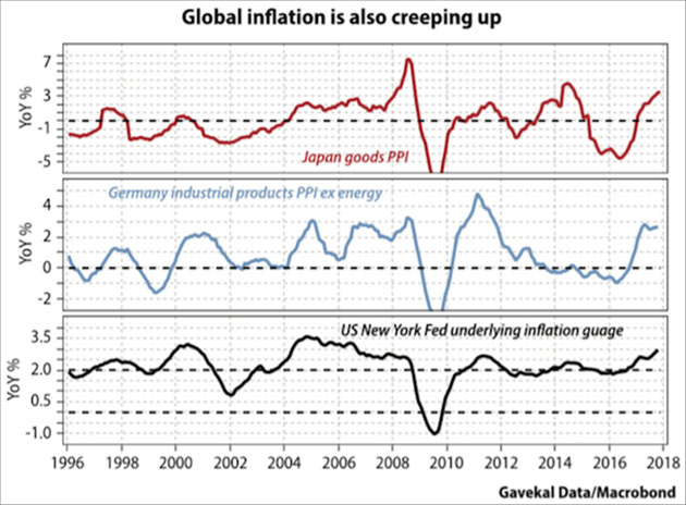 Global_Inflation_-_Gavekal