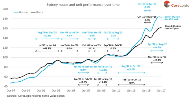 Sydney-house-price-cycle-nov-2-2017