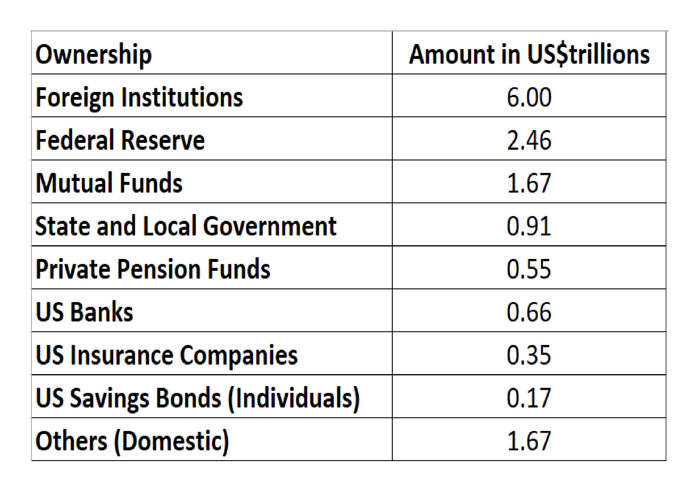 US_debt_ownership_Dec_2016