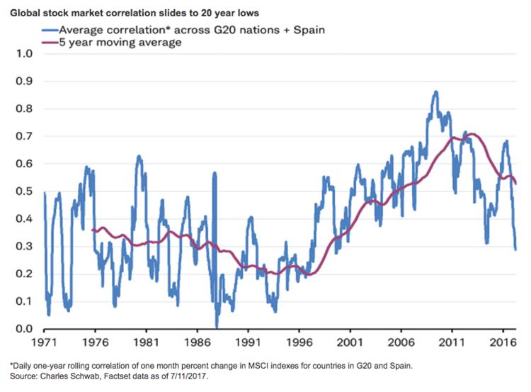 Stock Mkt correlations July 2017