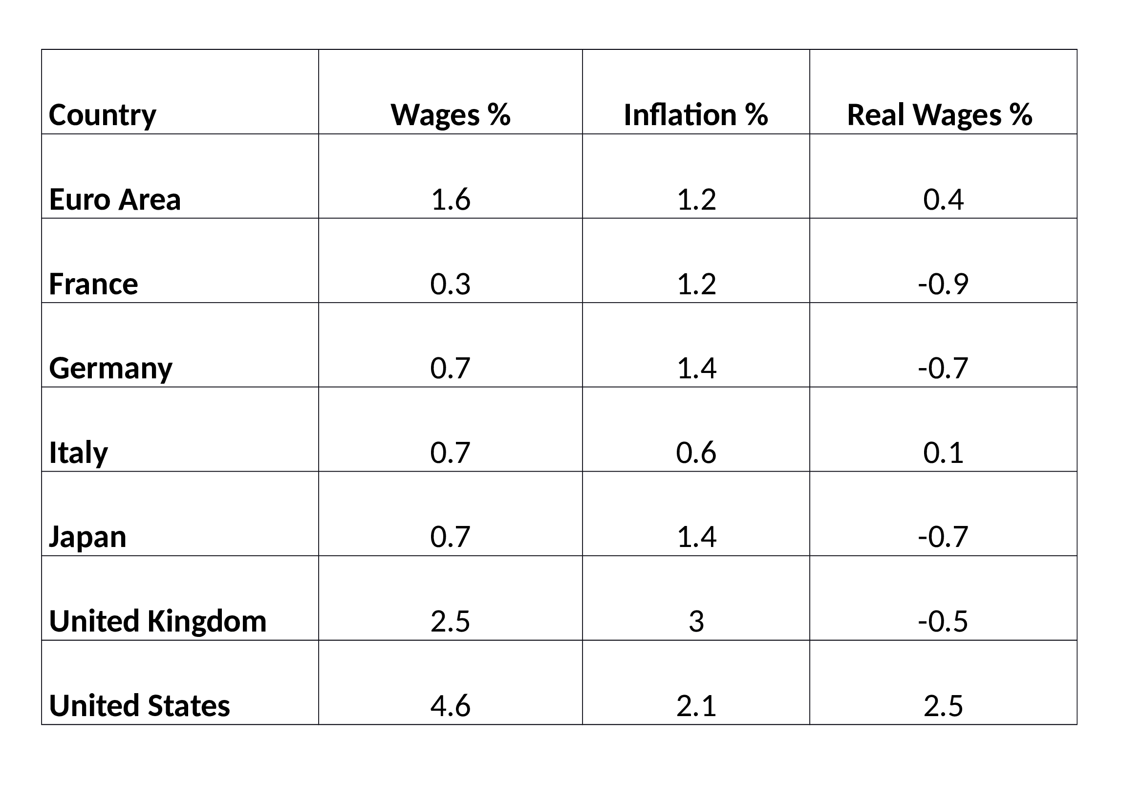 Wages_and_Inflation