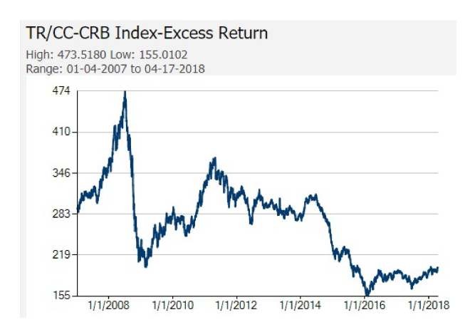 CRB Index since 2007 Core Commodity Indexes
