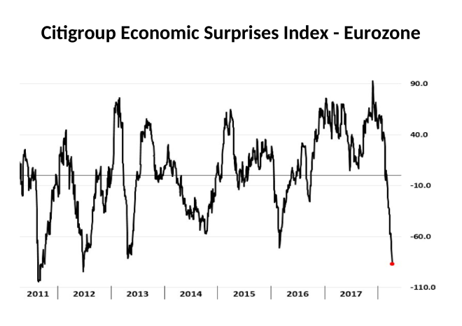 Citigroup Economic Surprises Index - Eurozone