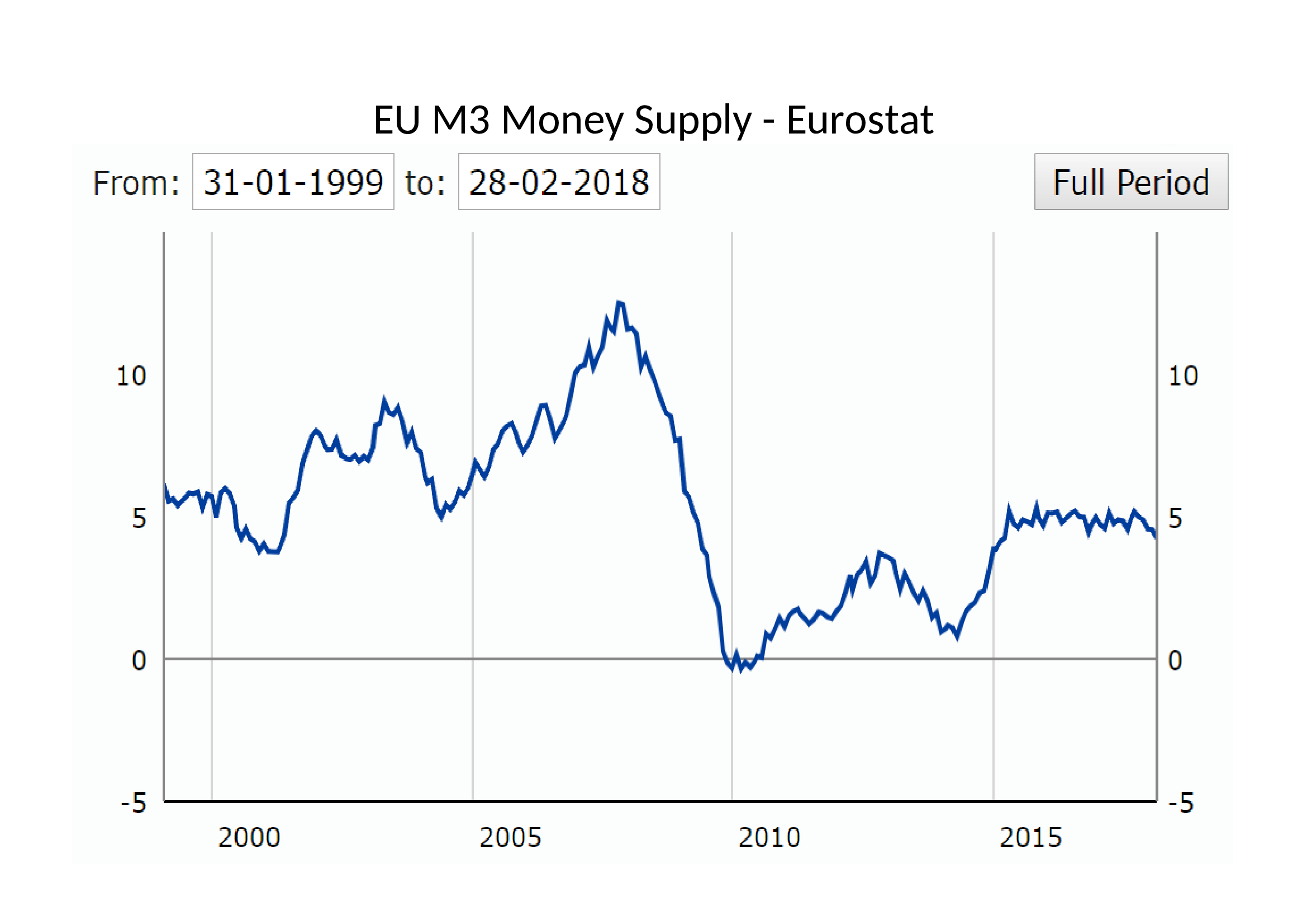 EU M3 Money Supply