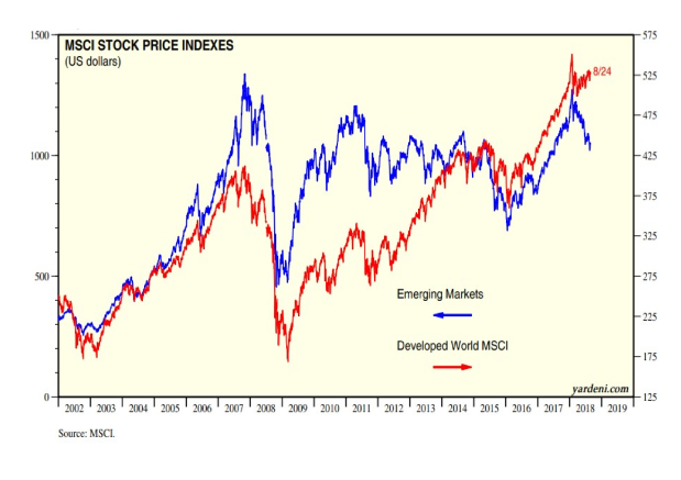 Divergent – the breakdown of stock market correlations, temp or perm?