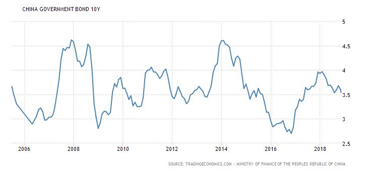 China bonds 2006-2018