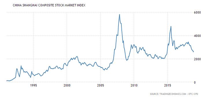 China shanghai index 1990-2018