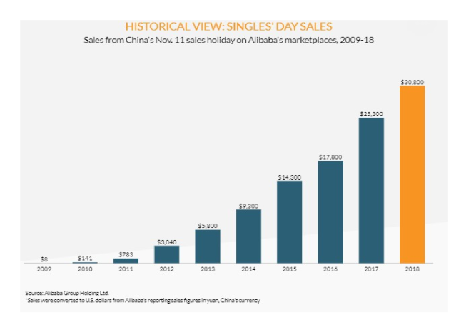 China Singles day sales Alibaba