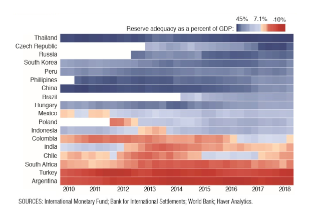 Emerging Market Sensitivity to US Monetary Policy – What does the Fed think?