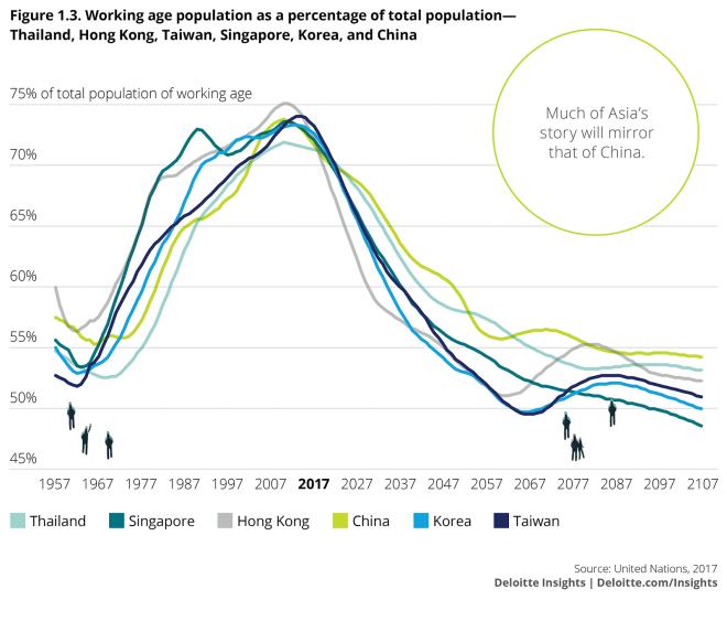 Asia DemoGraphic - WEF, Deloitte