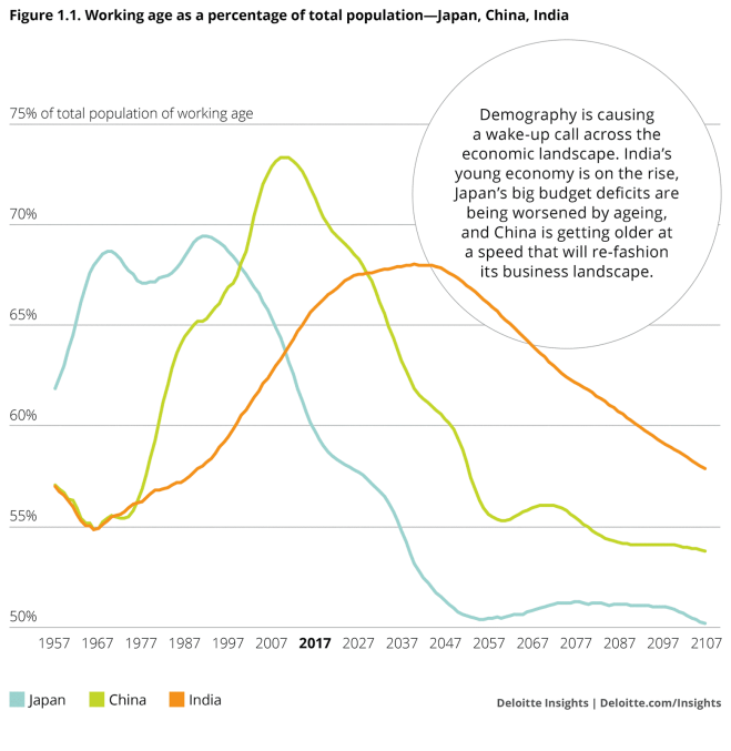 China DemoGraphic WEF, Deloitte