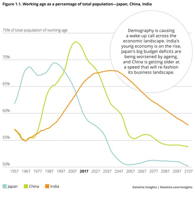China DemoGraphic WEF, Deloitte