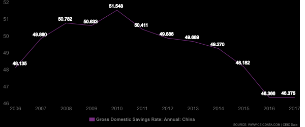 China Savings rate CEIC